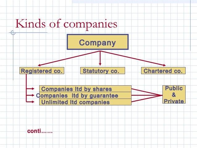 Kinds of companies                   Company Registered co.     Statutory co.   Chartered co.       Companies ltd by share...