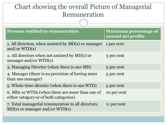 Chart showing the overall Picture of Managerial Remuneration Persons entitled to remuneration Maximum percentage of annual...