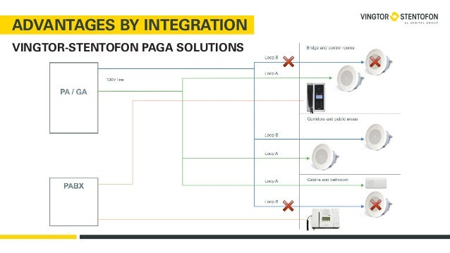 vingtorstentofon maritime product offering 12 638?cb=1444208930 vingtor stentofon maritime product offering stentofon wiring diagrams at soozxer.org