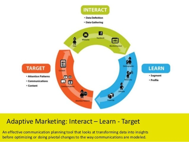 Adaptive Marketing: Interact – Learn - Target An effective communication planning tool that looks at transforming data int...