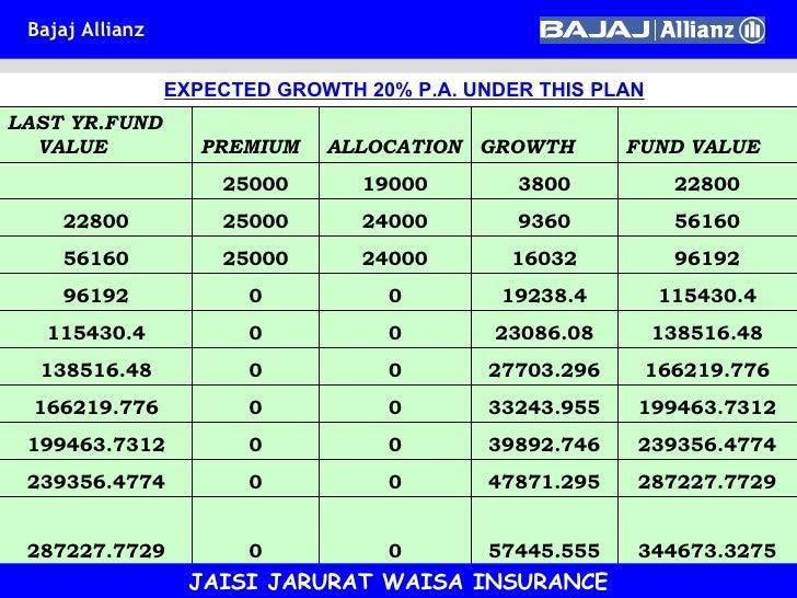 Bajaj Allianz Life Insurance Payment