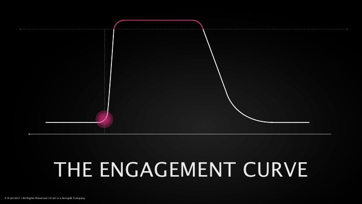 THE ENGAGEMENT CURVE© H-art 2011 | All Rights Reserved | H-art is a GroupM Company