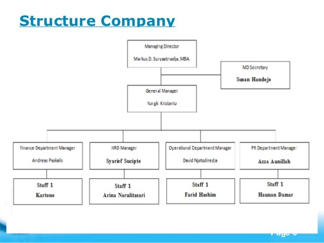Company profile – Format of Company Profile