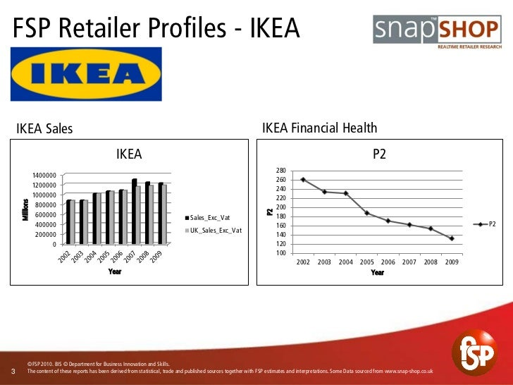 a study of the history and company profile of ikea This case study analyses how ikea adapted its strategies to expand and become profitable in china it also assesses some lessons the company learnt in china that.