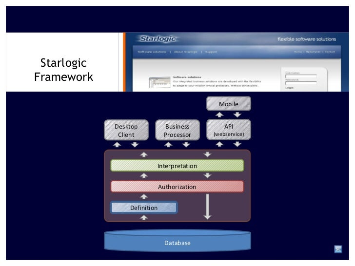 Starlogic Framework Definition Authorization Interpretation Database Desktop Client Business Processor API  (webservice) M...