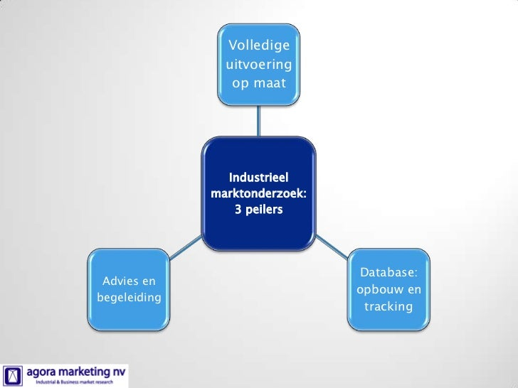 Bedrijfsprofiel Agora marketing: Industrieel en B2B marktonderzoek Slide 2