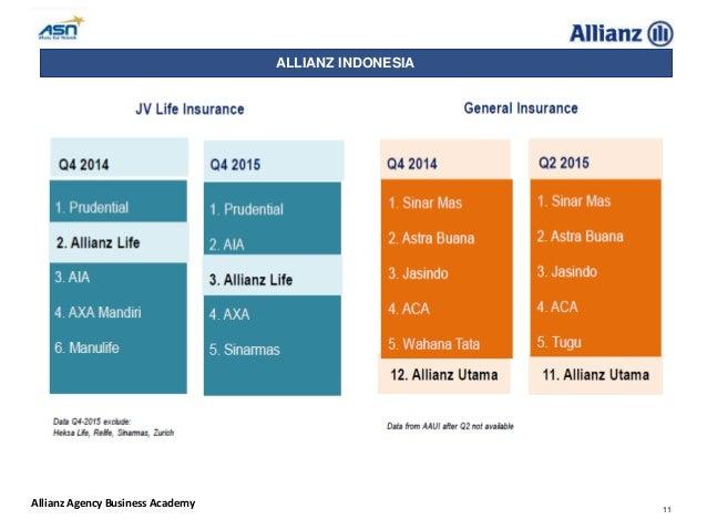 allianz health insurance indonesia  Profile Allianz