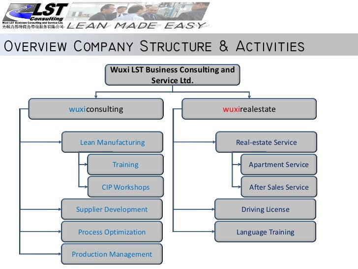 Company Profile Wuxi Lst Business Consulting