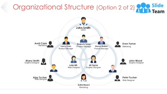 Organizational Structure (Option 2 of 2) 12 John Smith CEO Elisabeth Parker Product Manager Jenny Clark Product Manager St...