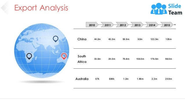 Export Analysis 20 China 44.2m 45.3m 56.9m 62m 122.3m 126m South Africa 33.5m 24.5m 76.8m 156.5m 176.5m 98.5m Australia 67...