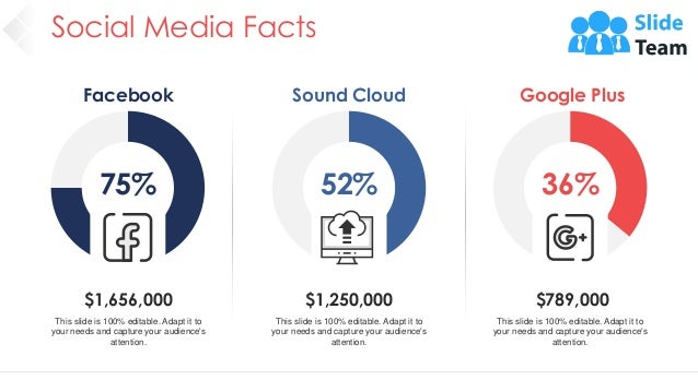Social Media Facts 23 Facebook 75% $1,656,000 This slide is 100% editable. Adapt it to your needs and capture your audienc...