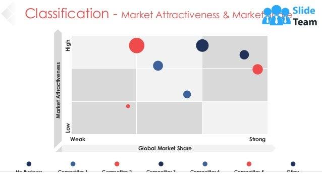 Classification - Market Attractiveness & Market Share 29 My Business Competitor 1 Competitor 2 Competitor 3 Competitor 4 C...
