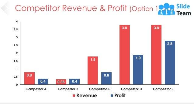 Competitor Revenue & Profit (Option 1 of 2) 30 0.8 0.36 1.8 3.8 3.8 0.4 0.4 0.8 1.9 2.8 0 0.5 1 1.5 2 2.5 3 3.5 4 Competit...