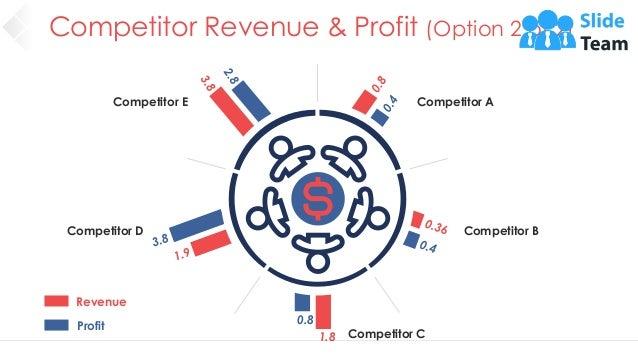 Competitor Revenue & Profit (Option 2 of 2) 31 Revenue Profit 0.8 1.8 Competitor E Competitor A Competitor D Competitor B ...