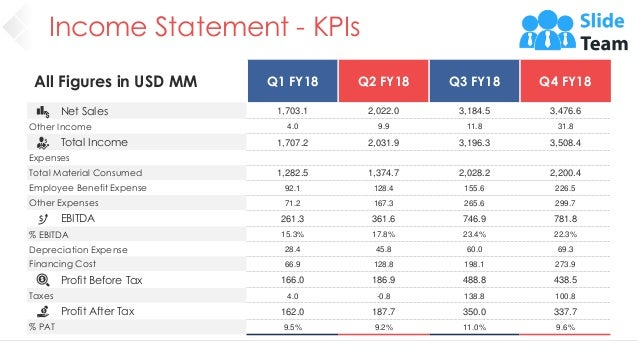 Income Statement - KPIs 33 All Figures in USD MM Q1 FY18 Q2 FY18 Q3 FY18 Q4 FY18 Net Sales 1,703.1 2,022.0 3,184.5 3,476.6...