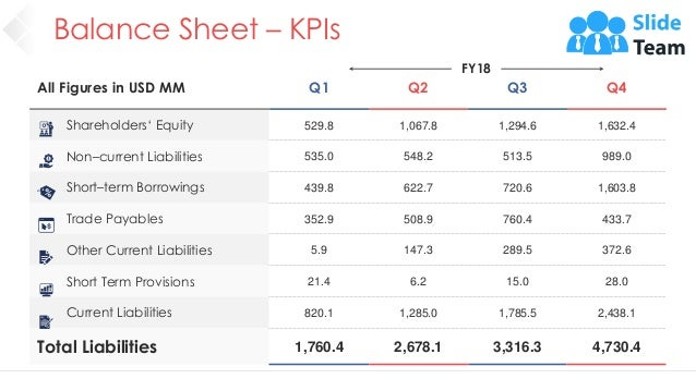 Balance Sheet – KPIs 35 All Figures in USD MM Q1 Q2 Q3 Q4 Shareholders' Equity 529.8 1,067.8 1,294.6 1,632.4 Non–current L...