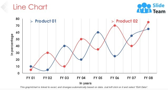 Line Chart 49 0 10 20 30 40 50 60 70 80 FY 01 FY 02 FY 03 FY 04 FY 05 FY 06 FY 07 FY 08 In percentage In years > Product 0...
