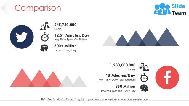 Comparison 58 12:51 Minutes/Day Avg.Time Spent On Twitter 645,750,000 Users 500+ Million Tweets Every Day 18 Minutes/Day A...