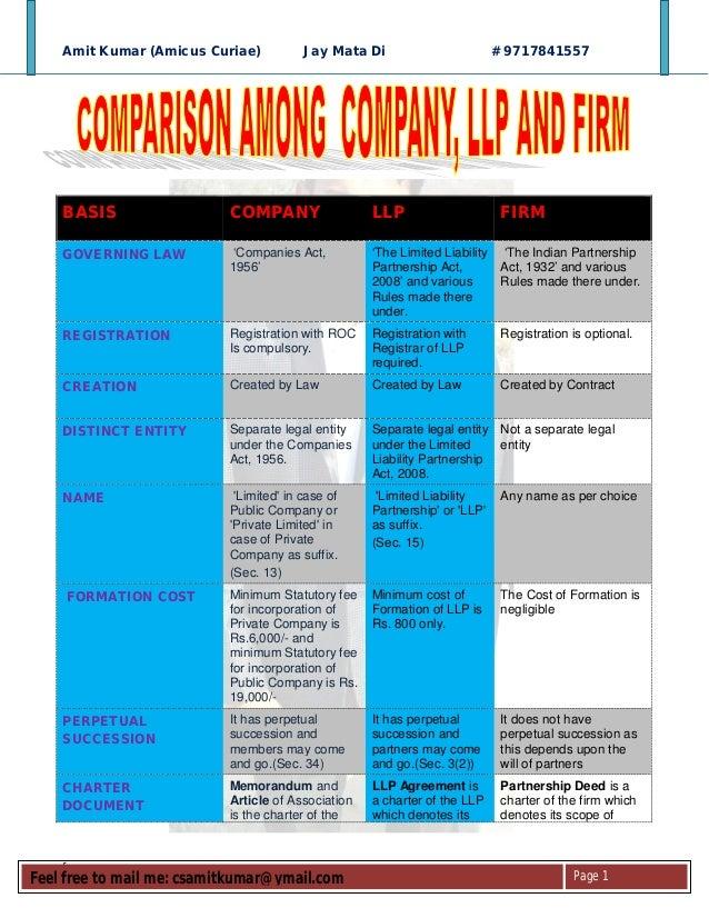 Amit Kumar (Amicus Curiae)           Jay Mata Di                         # 9717841557    BASIS                  COMPANY   ...