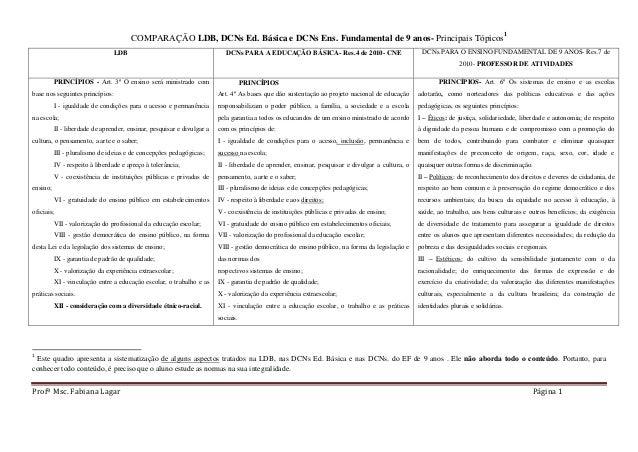 Profª Msc. Fabiana Lagar Página 1  COMPARAÇÃO LDB, DCNs Ed. Básica e DCNs Ens. Fundamental de 9 anos- Principais Tópicos1 ...