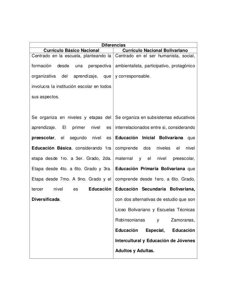 ComparacióN De Los Curriculos