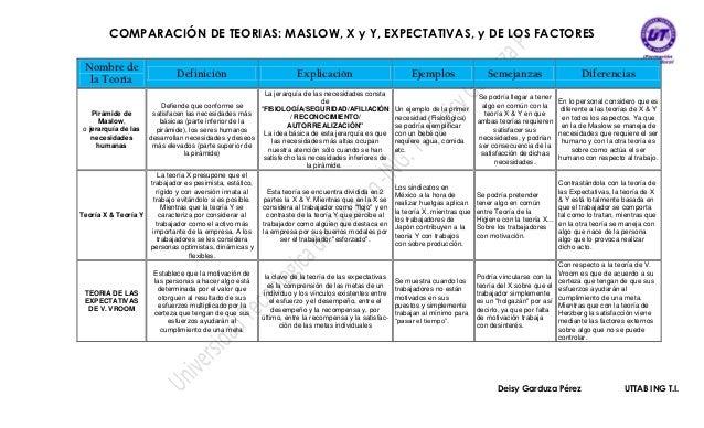 Comparación De Teorias Maslow X Y Y Expectativas Y De Los
