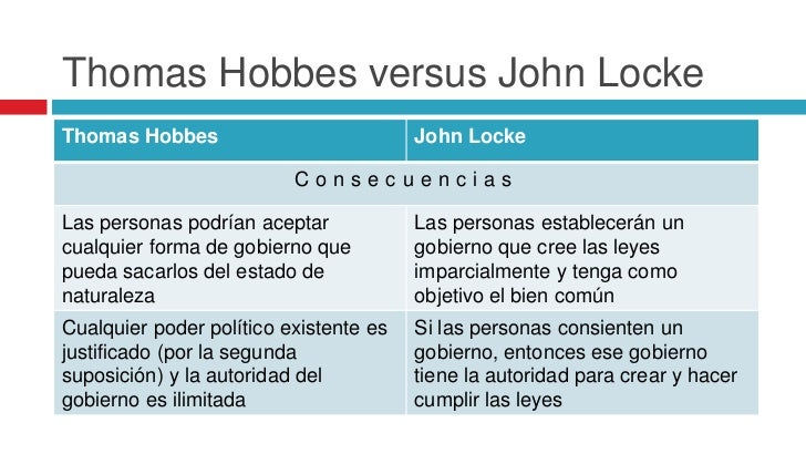 hobbes vs locke 2014-12-11 read this essay on hobbes vs locke come browse our large digital warehouse of free sample essays get the knowledge you need in order to pass your classes and more.