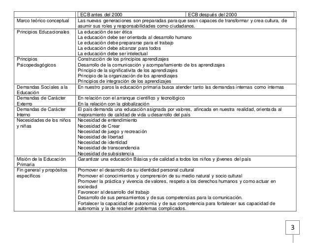 Comparación Entre La Estructura Curricular Basica Del 1995 Y