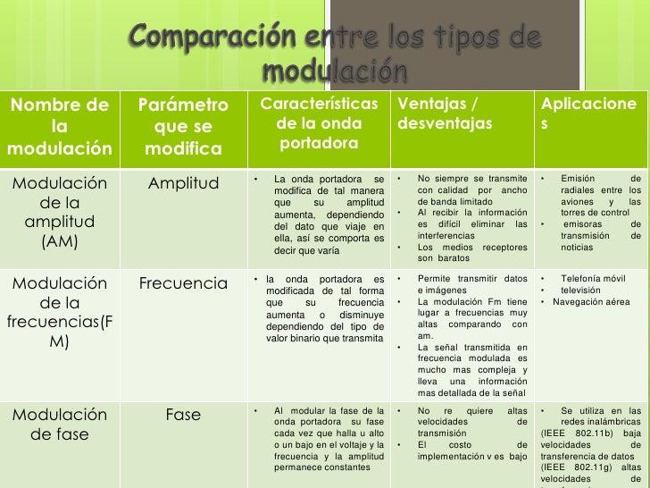 Comparaci n entre los tipos de modulaci n for Tipos de cuadros