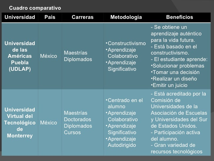 Comparaci n entre universidades for Carrera de diseno de interiores en universidades publicas