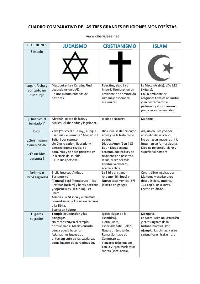 CUADRO COMPARATIVO DE LAS TRES GRANDES RELIGIONES MONOTEÍSTAS CUESTIONES JUDAÍSMO Símbolo Lugar, fecha y contexto en que s...