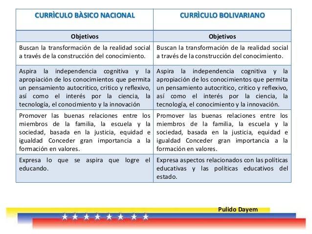 Curriculo basico nacional download for Curriculo basico nacional