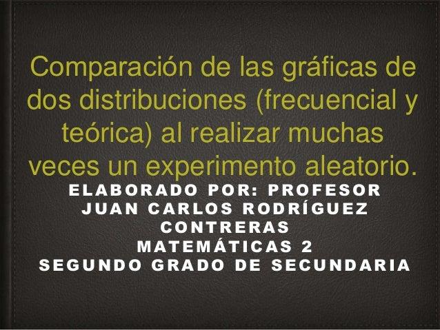 Comparación de las gráficas de dos distribuciones (frecuencial y teórica) al realizar muchas veces un experimento aleat...