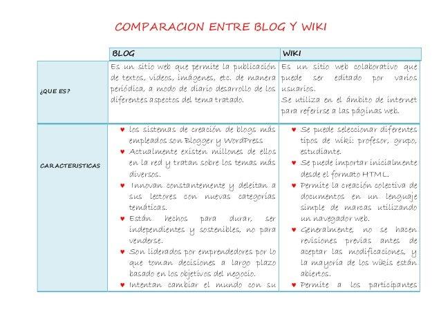 COMPARACION ENTRE BLOG Y WIKI CARACTERISTICAS  los sistemas de creación de blogs más empleados son Blogger y WordPress  ...