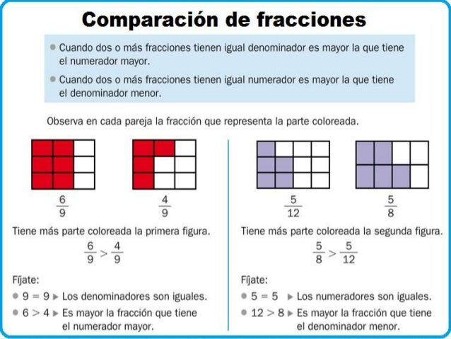 Resultado de imagen de comparar fracciones