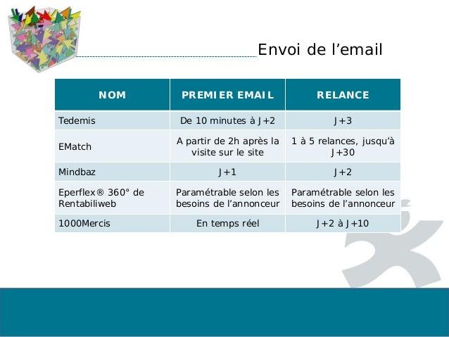 Envoi de l'email NOM PREMIER EMAIL RELANCE Tedemis De 10 minutes à J+2 J+3 EMatch A partir de 2h après la visite sur le si...