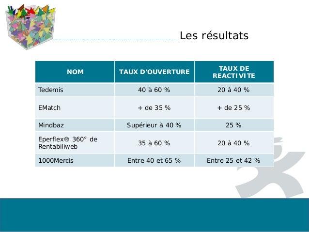 Les résultats NOM TAUX D'OUVERTURE TAUX DE REACTIVITE Tedemis 40 à 60 % 20 à 40 % EMatch + de 35 % + de 25 % Mindbaz Supér...