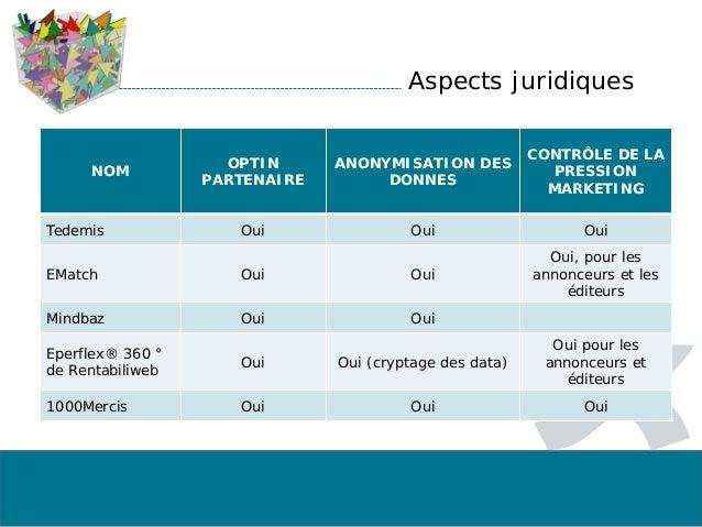 Aspects juridiques NOM OPTIN PARTENAIRE ANONYMISATION DES DONNES CONTRÔLE DE LA PRESSION MARKETING Tedemis Oui Oui Oui EMa...
