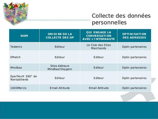 Collecte des données personnelles NOM ORIGINE DE LA COLLECTE DES DP QUI ENGAGE LA CONVERSATION AVEC L'INTERNAUTE OPTINISAT...