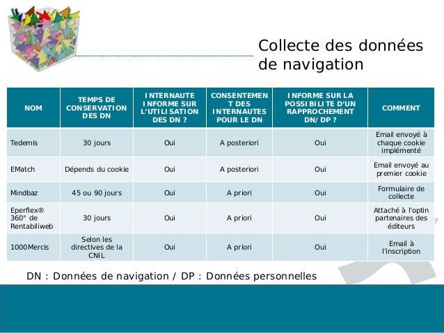 Collecte des données de navigation NOM TEMPS DE CONSERVATION DES DN INTERNAUTE INFORME SUR L'UTILISATION DES DN ? CONSENTE...