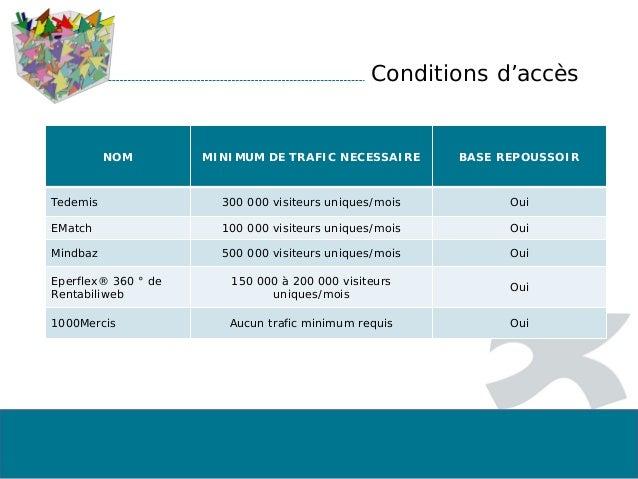 Conditions d'accès NOM MINIMUM DE TRAFIC NECESSAIRE BASE REPOUSSOIR Tedemis 300 000 visiteurs uniques/mois Oui EMatch 100 ...