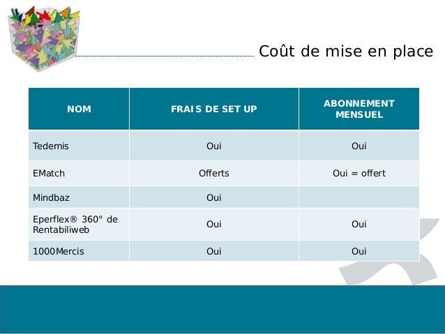 Coût de mise en place NOM FRAIS DE SET UP ABONNEMENT MENSUEL Tedemis Oui Oui EMatch Offerts Oui = offert Mindbaz Oui Eperf...