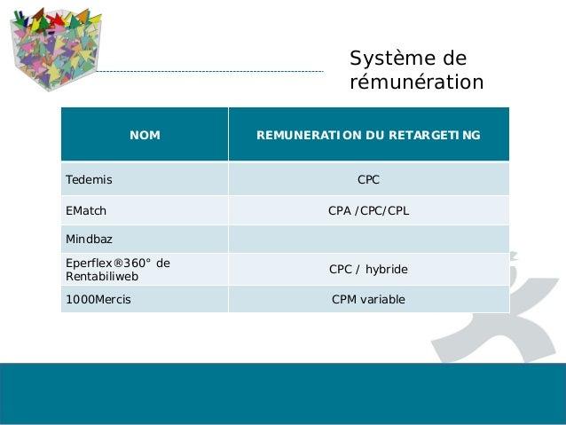Système de rémunération NOM REMUNERATION DU RETARGETING Tedemis CPC EMatch CPA /CPC/CPL Mindbaz Eperflex®360° de Rentabili...