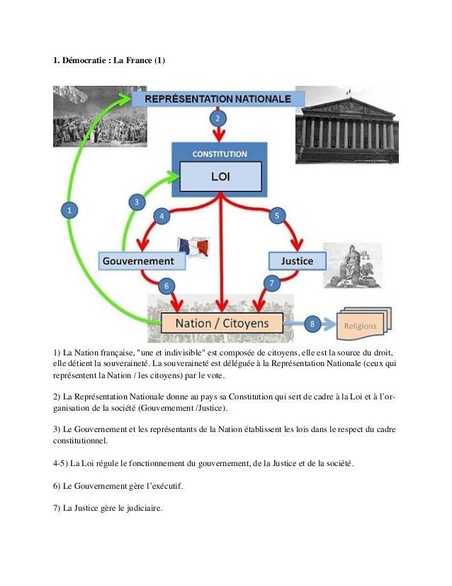 """1. Démocratie: La France (1) 1)La Nation française, """"une et indivisible"""" est composée de citoyens, elleest la source du..."""