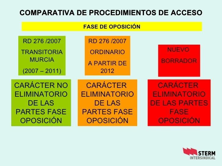 COMPARATIVA DE PROCEDIMIENTOS DE ACCESO CARÁCTER NO ELIMINATORIO DE LAS PARTES FASE OPOSICIÓN CARÁCTER  ELIMINATORIO DE LA...