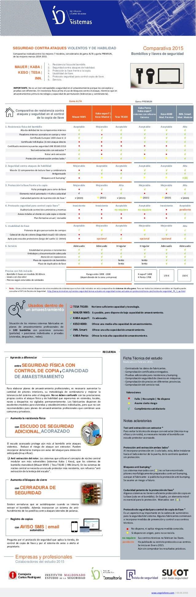 www.angelolleros.com   03.03.2015 Comparativa 2015 Bombillos y llaves de seguridad Ficha Técnica del estudio Realizado en ...