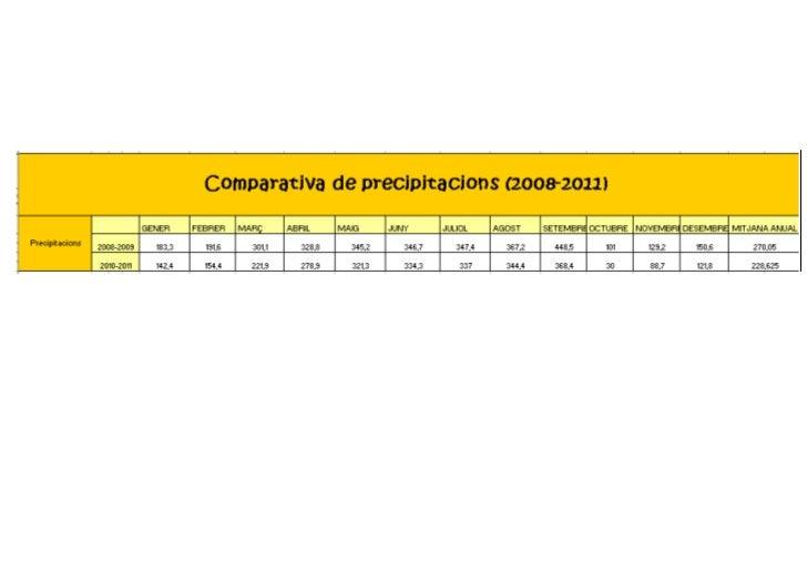 Comparativa precipitacions