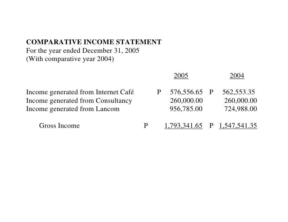COMPARATIVE INCOME STATEMENT For the year ended December 31, 2005 (With comparative year 2004)                            ...