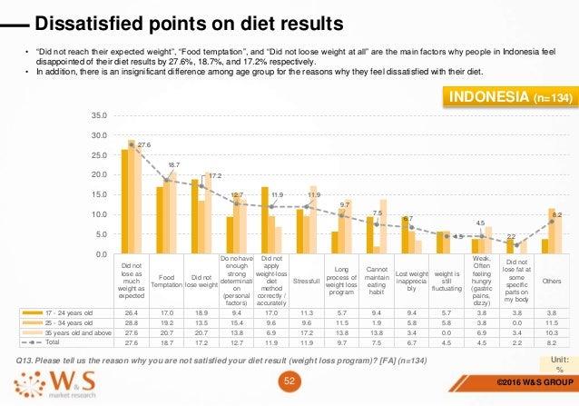 Big weight loss first week slimming world