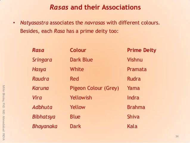Rasas and their Associations • Natyasastra associates the navrasas with different colours. Besides, each Rasa has a prime ...